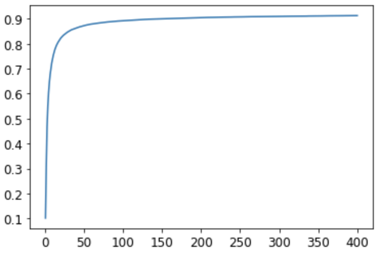 Accuracy by epoch graph for linear model