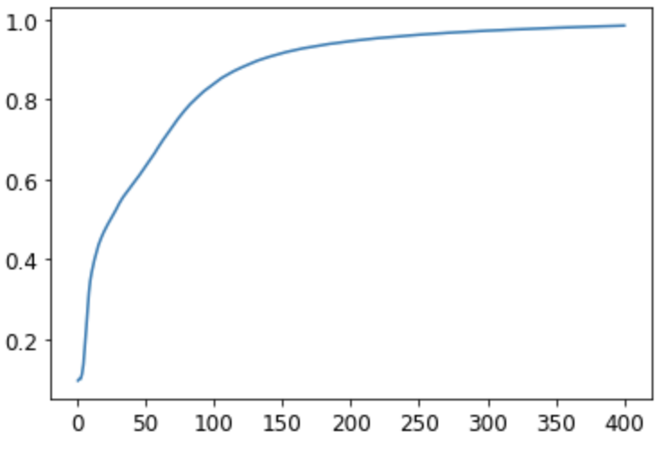 Accuracy by epoch graph for three layer model