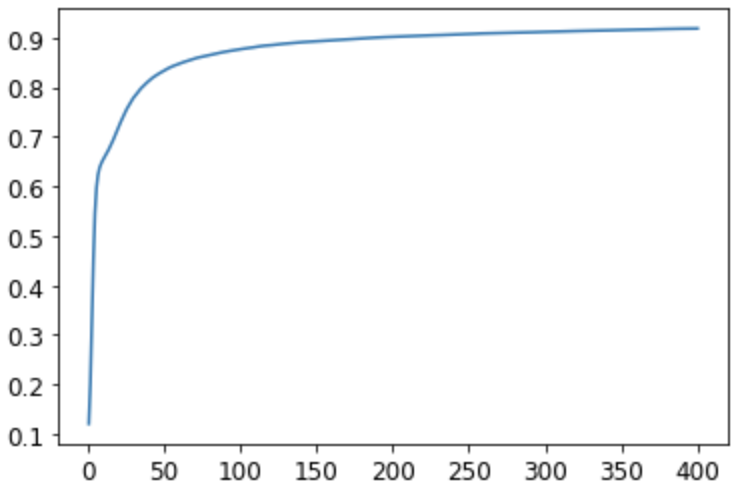 Accuracy by epoch graph for two layer model